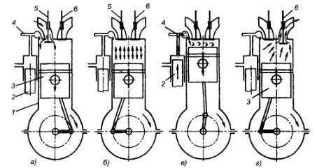 Рабочий цикл ДВС