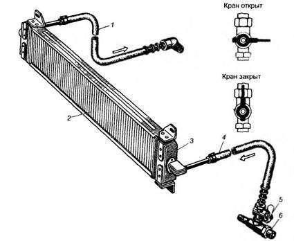 Устройство маслянного радиатора двигателя