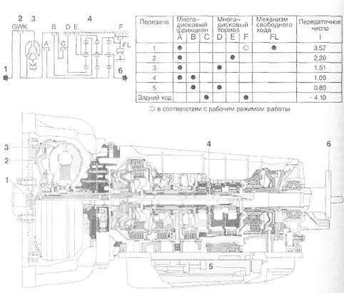 Конструкция автоматической коробки передач
