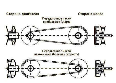 строение вариатора