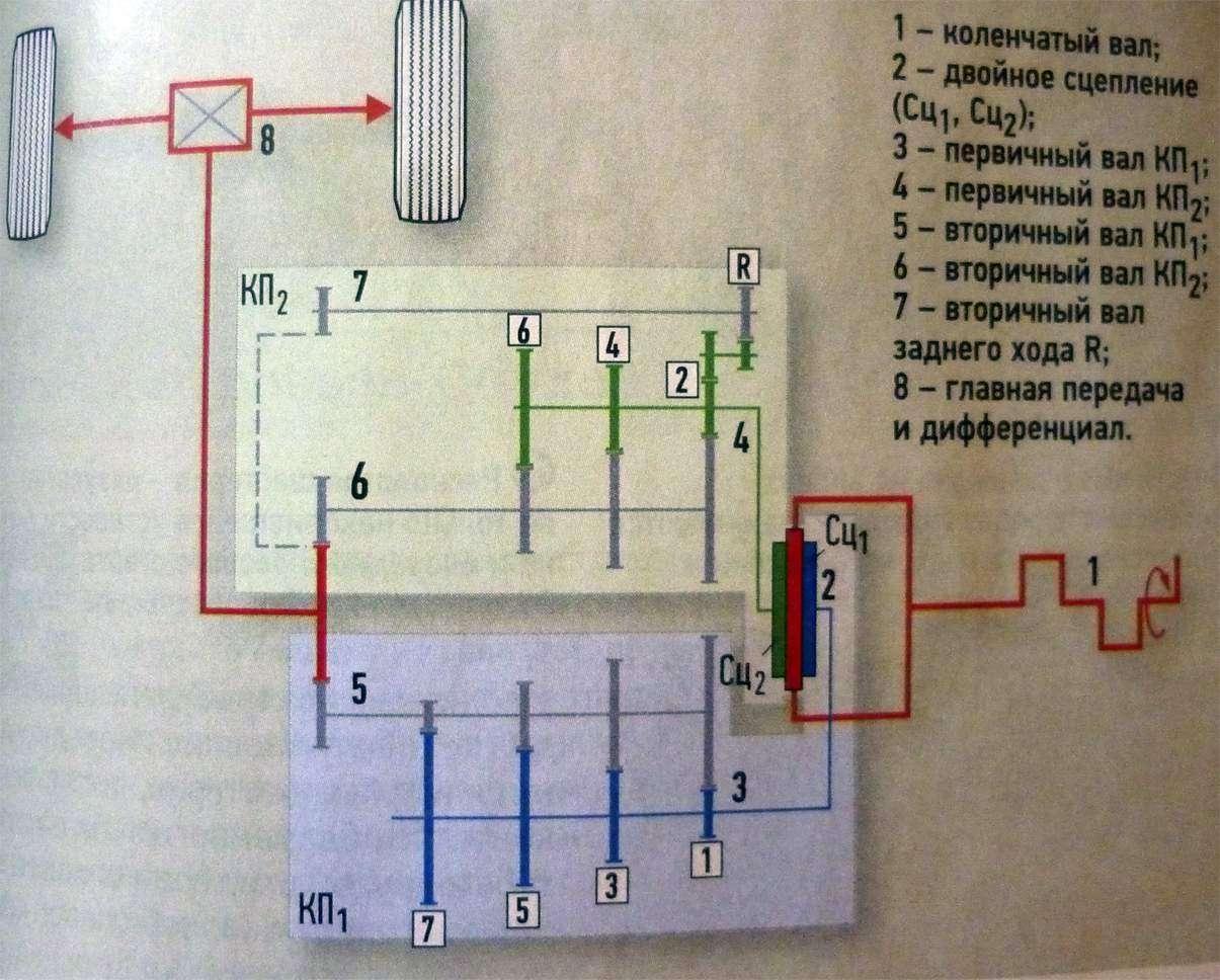 Схема коробки передач DSG