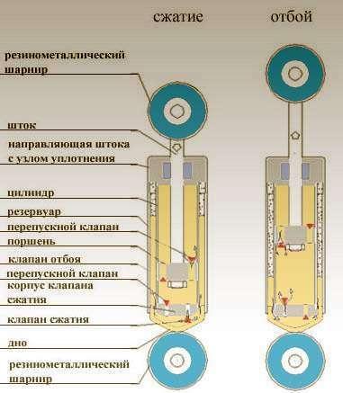 Как работает амортизатор автомобиля устройство