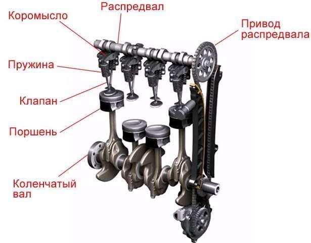 Устройство газораспределительного механизма двигателя