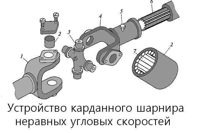 Устройство карданного шарнира неравных угловых скоростей
