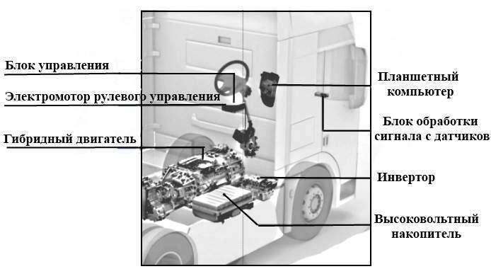Устройство современного грузового автомобиля